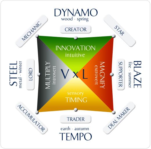 Talent Dynamics Square