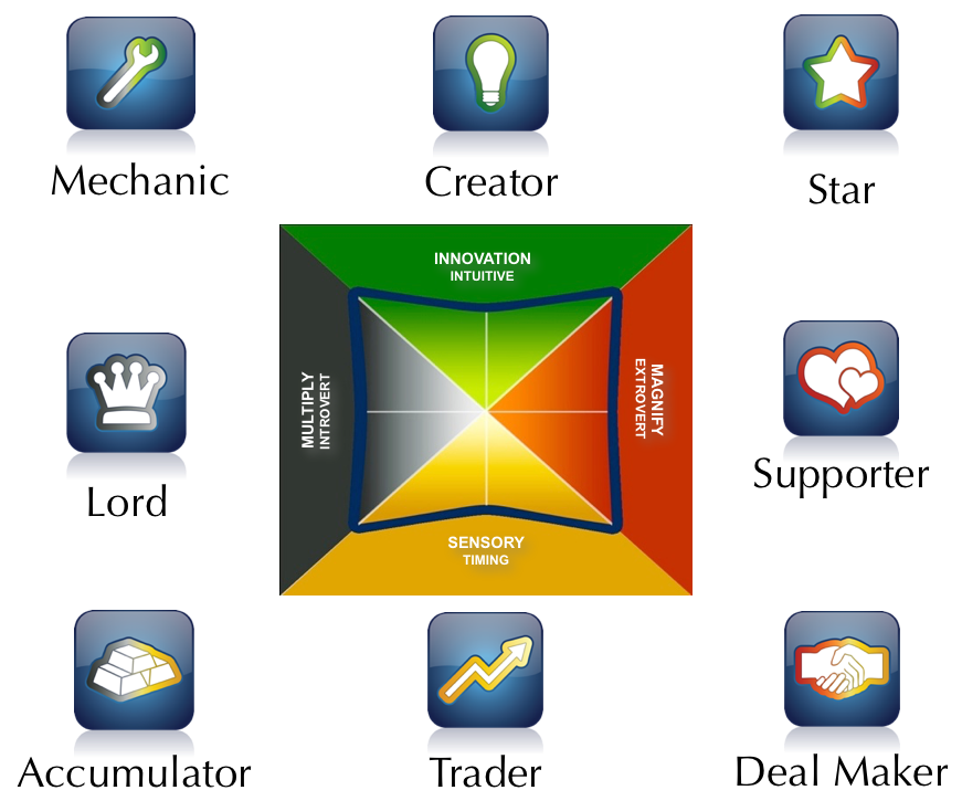 The 8 Talent Dynamics Profiles